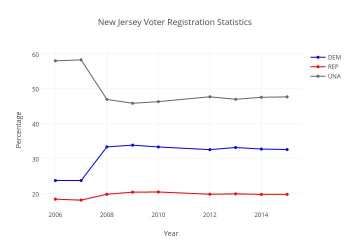 New Jersey Voter Registration Statistics