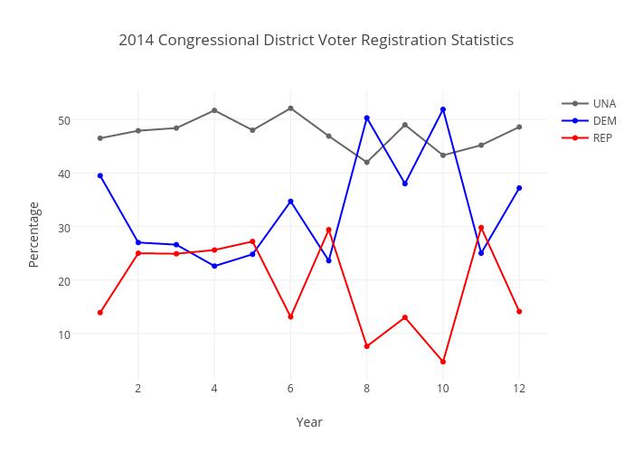 2014 Congressional District Voter Registration Statistics