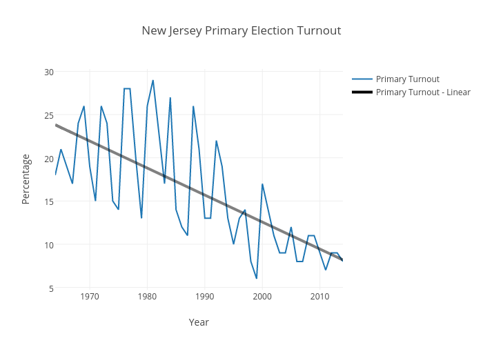 New Jersey Primary Election Turnout