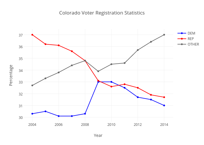 Colorado Voter Registration Statistics