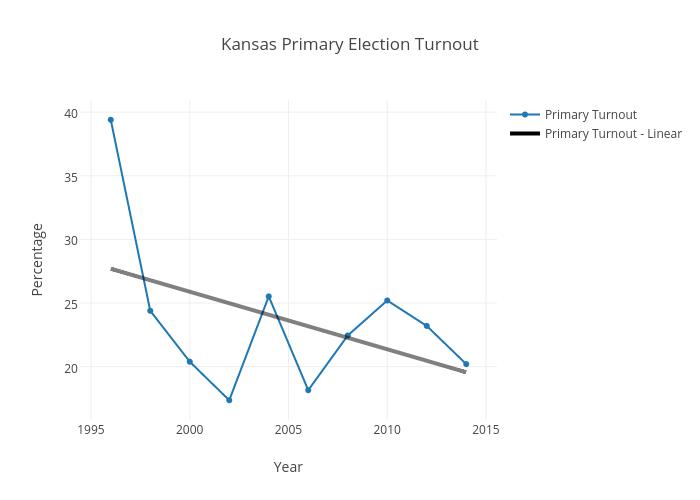 Kansas Primary Election Turnout