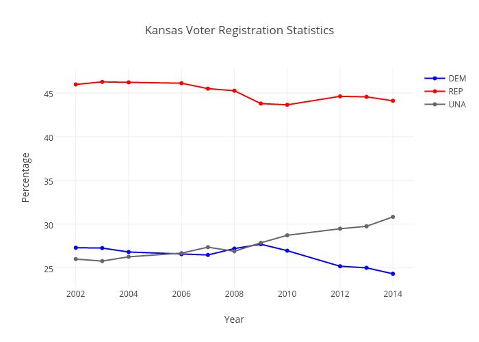 Kansas Voter Registration Statistics