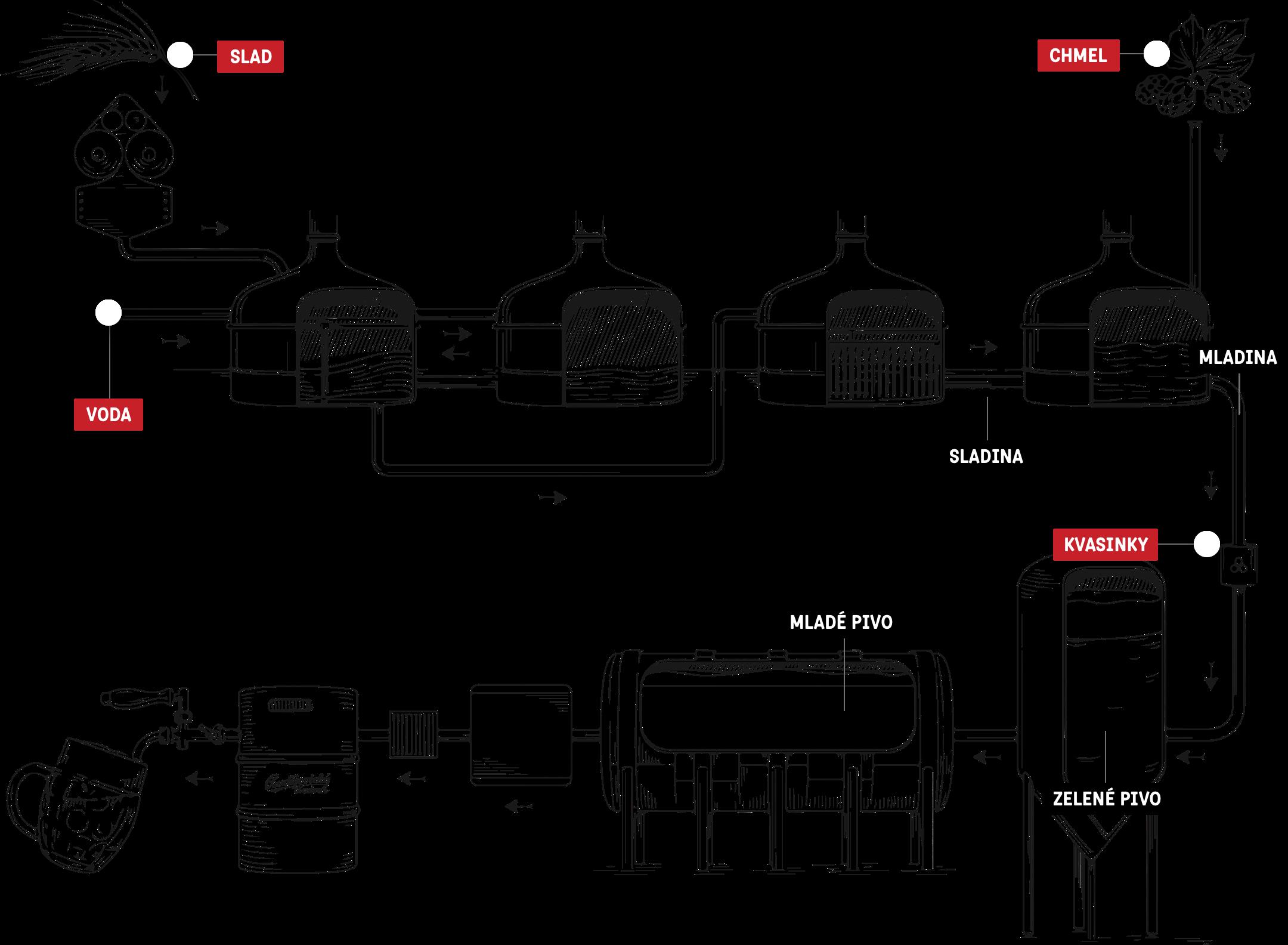 Obrázek popsiuje tvorbu výroby piva