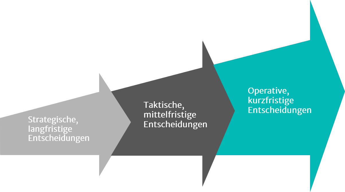 Illustration zu Supply Chain Management