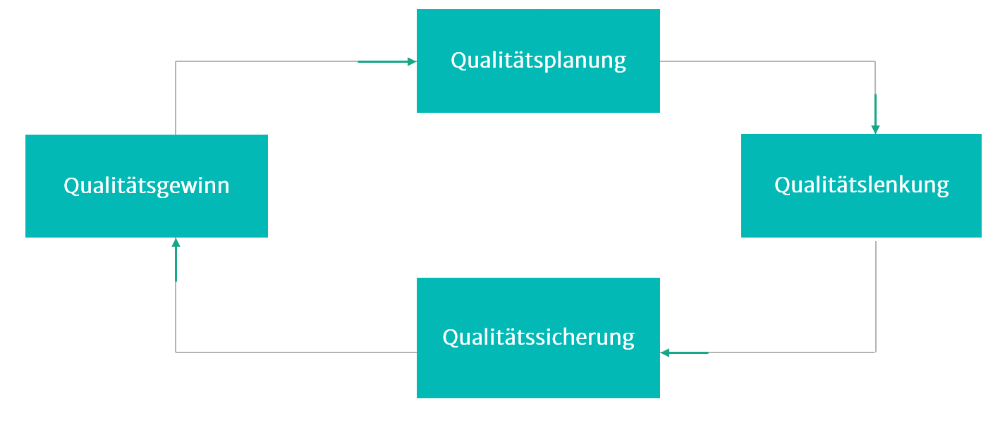 Illustration zu Qualitätsmanagement