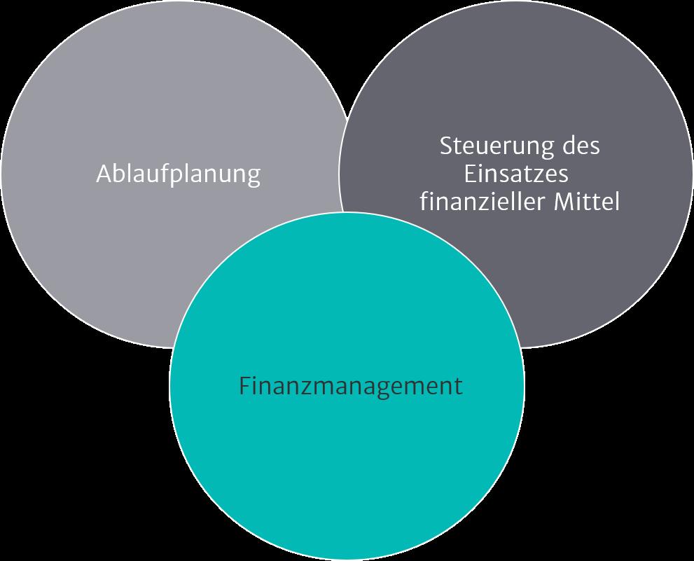 Illustration zu Finanzstrategie