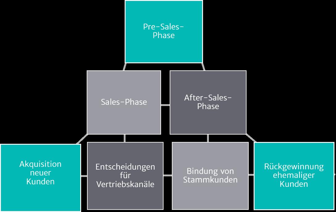Illustration zu Vertriebsprozesse