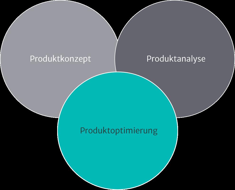 Illustration zu Produktmanagement