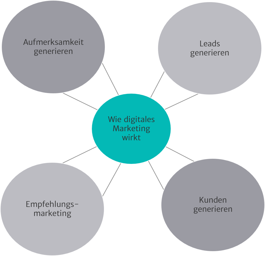 Illustration zu digitales Marketing