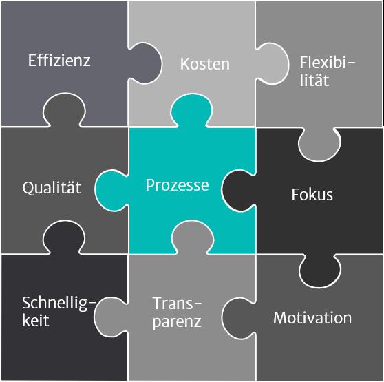 Illustration Prozessmanagement