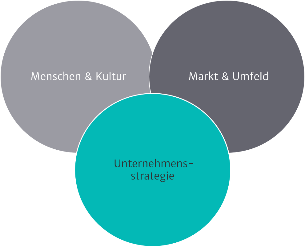 Illustration Changemanagement