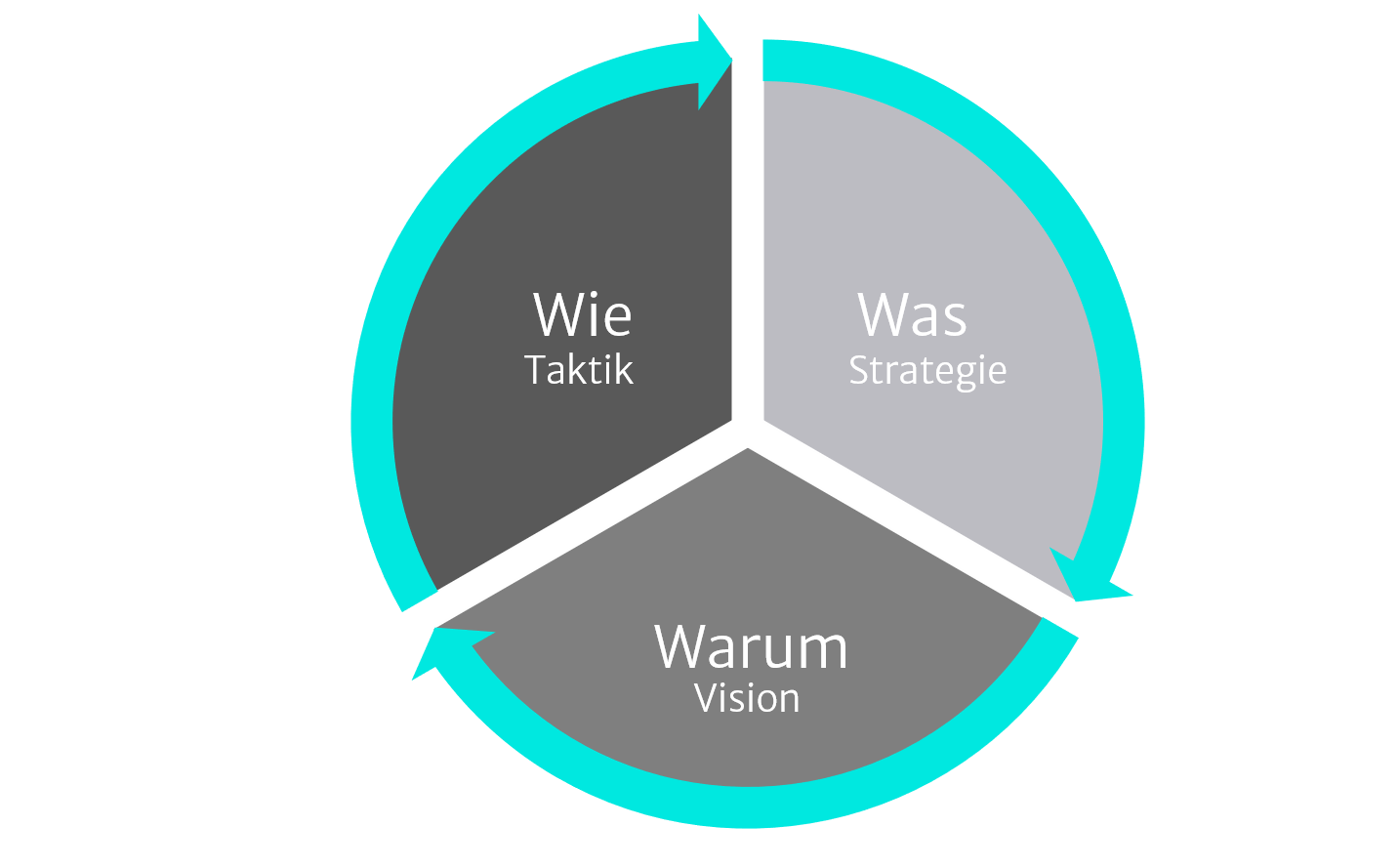 Illustration zu Strategie