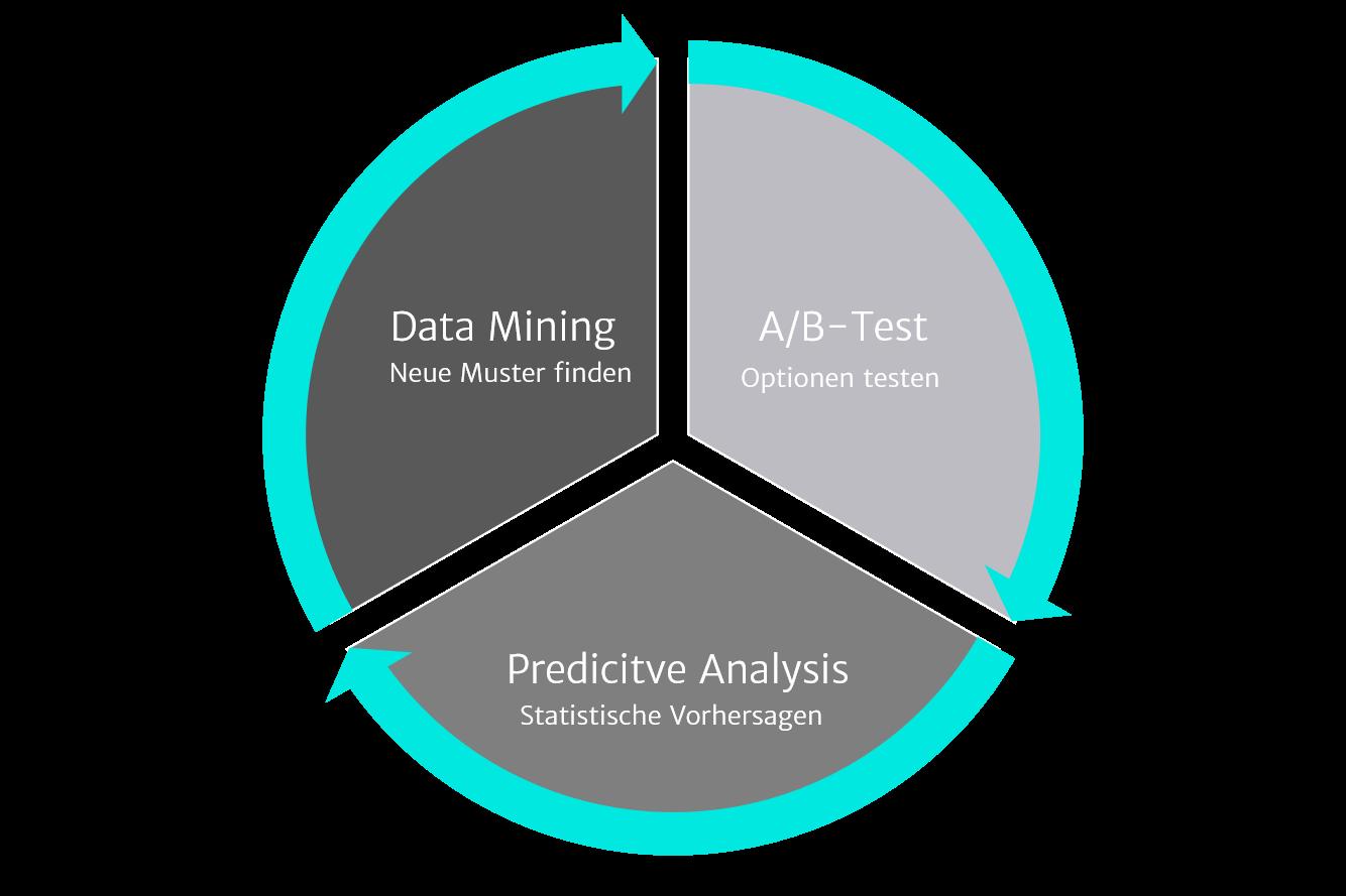 Illustration zu Data Mining
