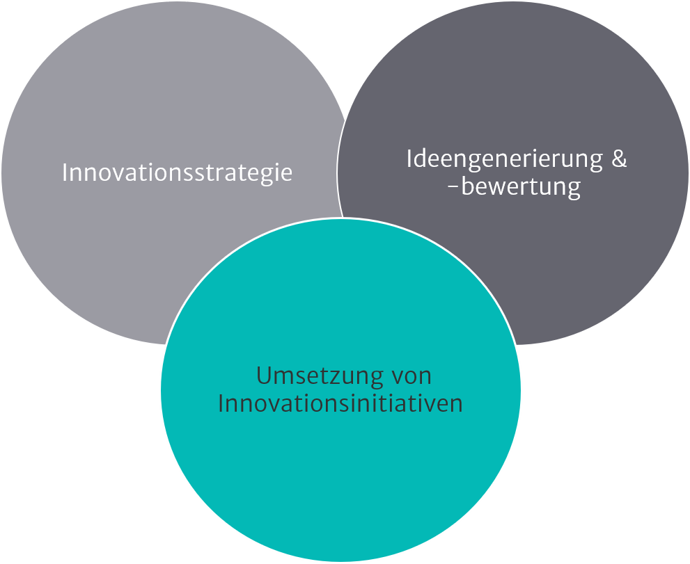 Illustration zu Innovationsmanagement
