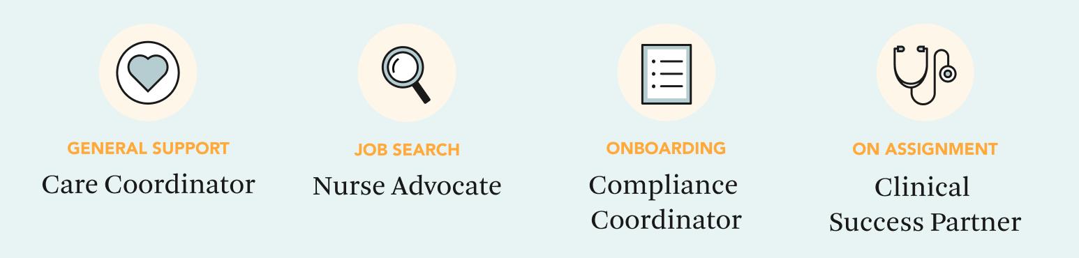 horizontal image of positions in trusted health care team care coordinator nurse advocate compliance coordinator and clinical success partner