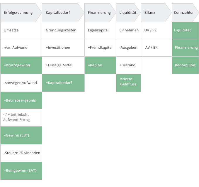 Finanzplanung für Startups
