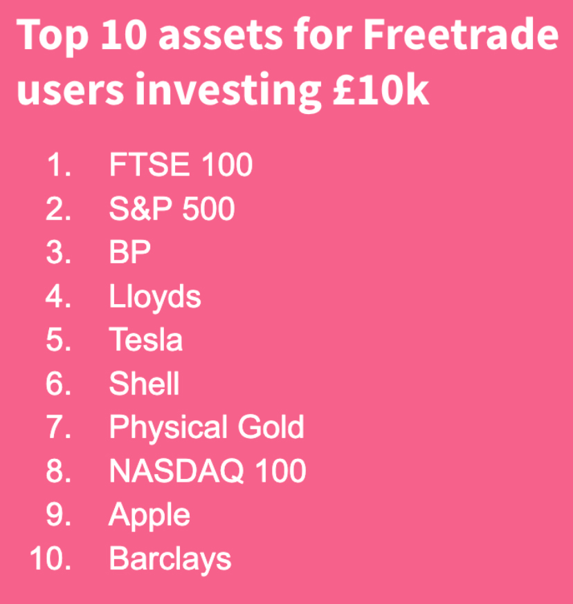 Top 10 stocks on Freetrade