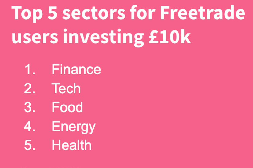 Top 5 sectors on Freetrade