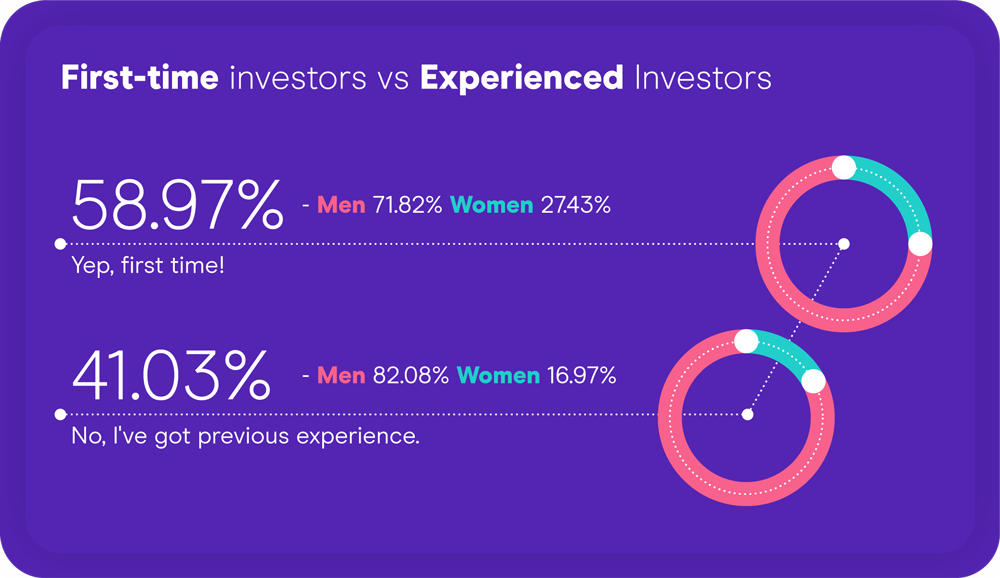 First-time investors or experienced?
