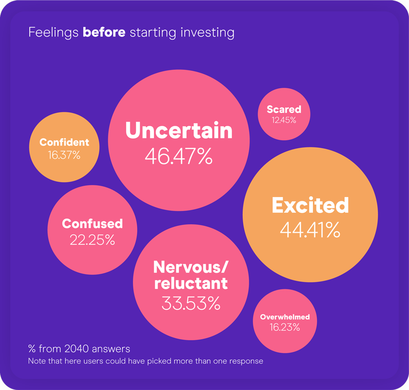 Confidence about investing