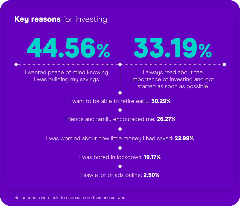 Key reasons why UK investors start investing
