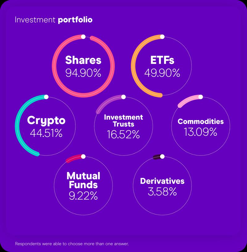 What retail investors have in their portfolios?