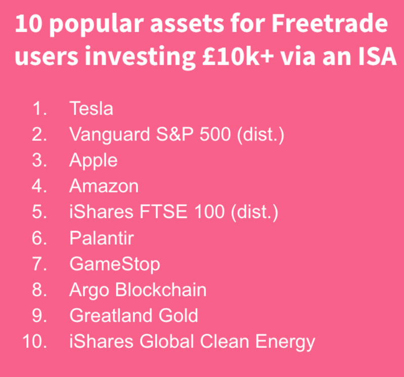 Top 10 stocks on Freetrade