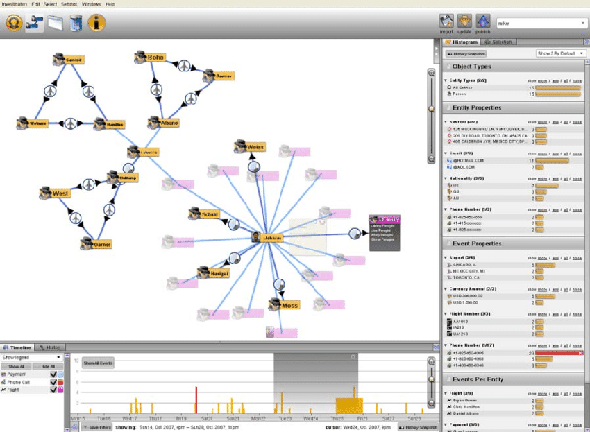 Palantir Screenshot from Palantir Tech Blog. The graph is linked to the...  | Download Scientific Diagram