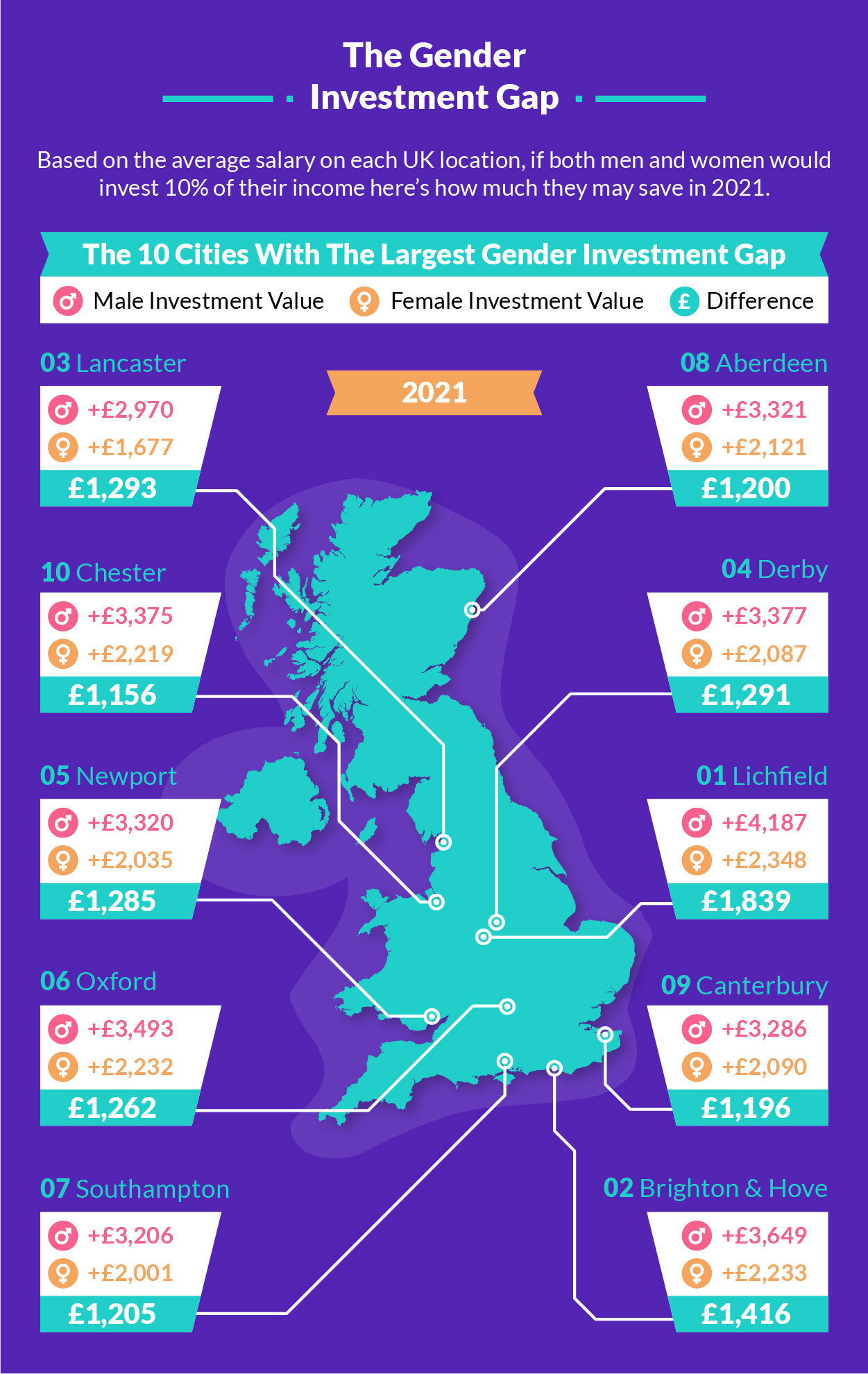 UK investors gender gap - How much men may be saving compared to women in 2021