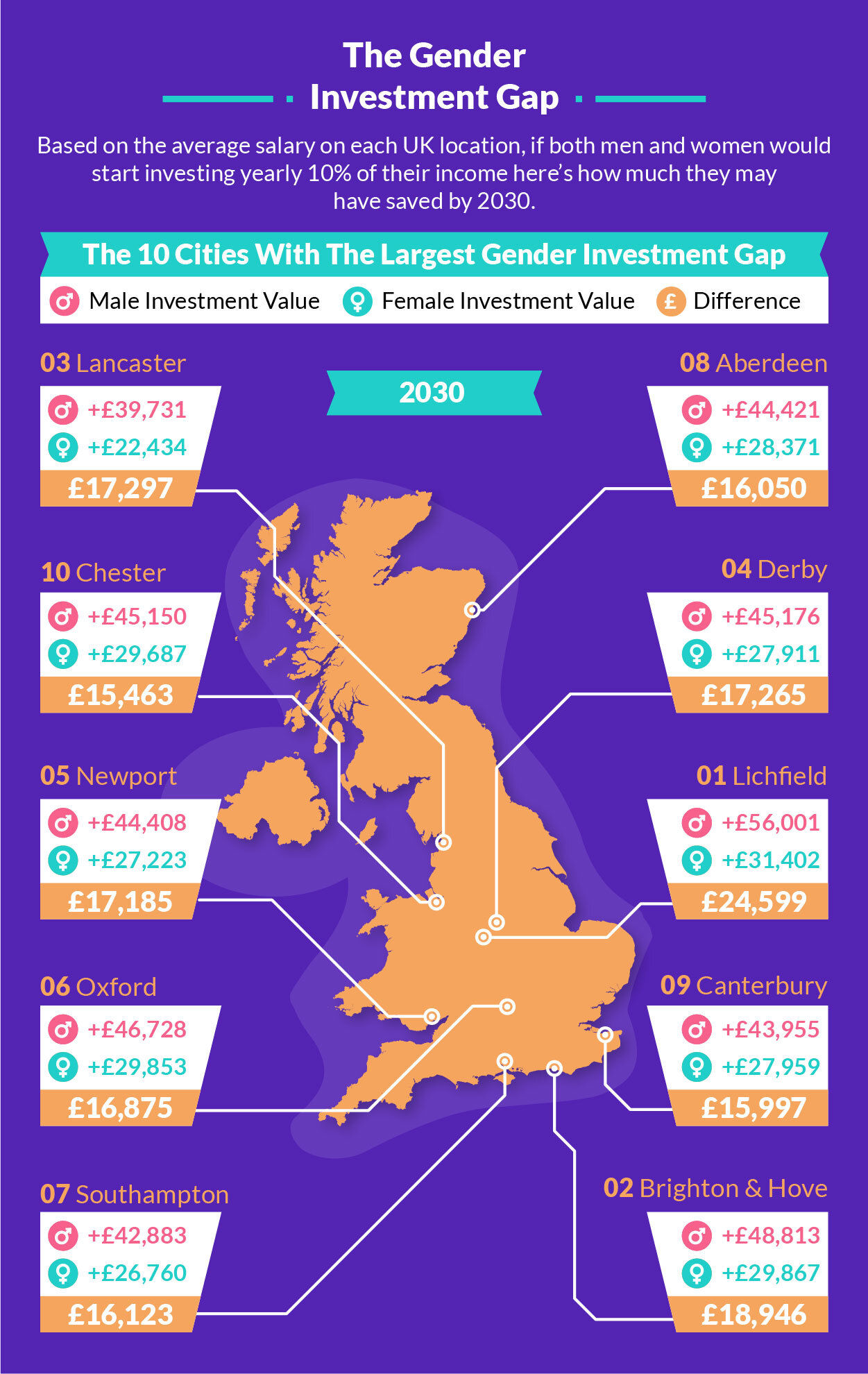 UK investors gender gap - How much men may be saving compared to women in 2030