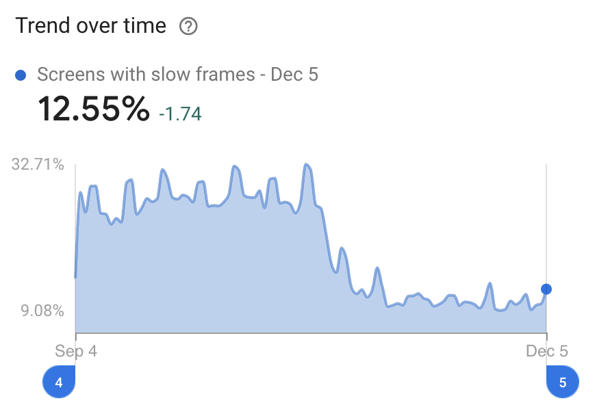 The trend of slow rendering over time, showing a significant drop after we released this fix