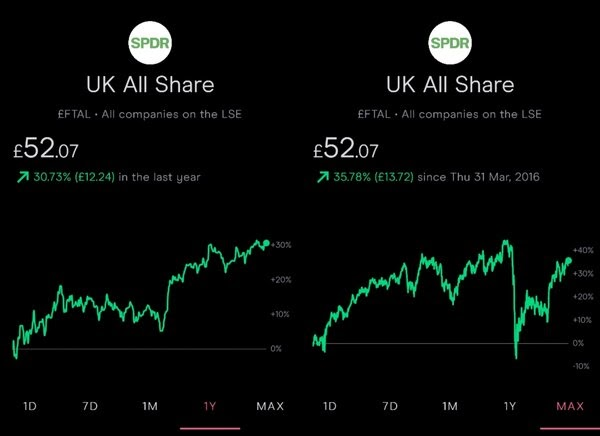 SPDR FTSE All share ETF five year performance, 30 Mar 2021.