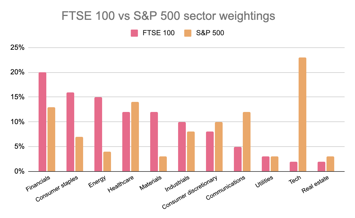 FTSE 100 vs S&P 500 sector weightings