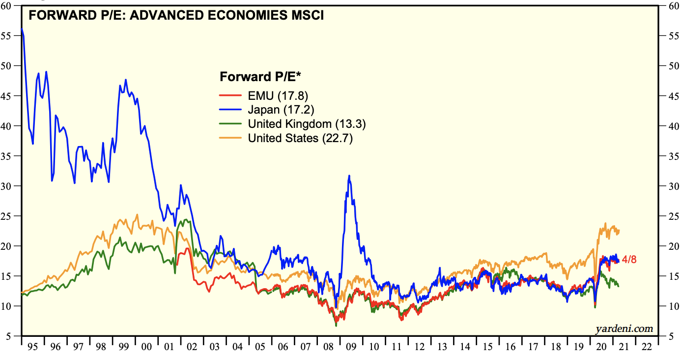 UK stock market p/e ratios