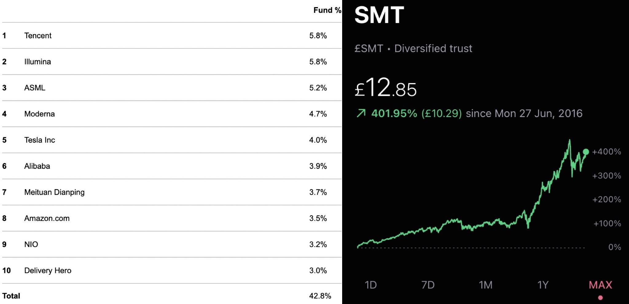 Scottish Mortgage Investment Trust top 10 holdings