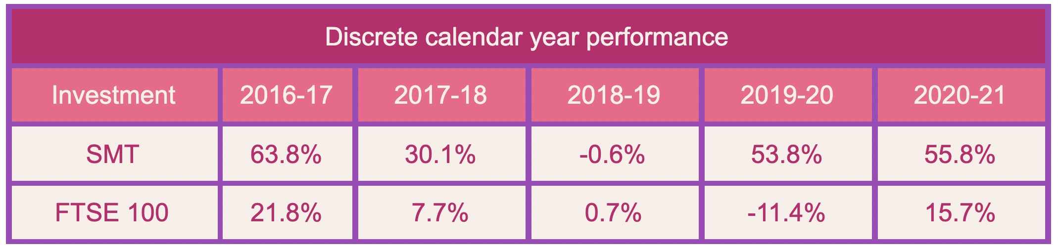 Scottish Mortgage Investment Trust 5 year performance