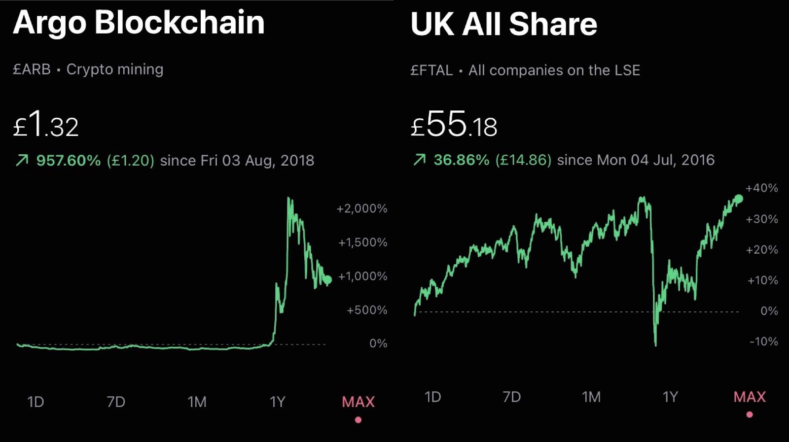 Argo Blockchain share price
