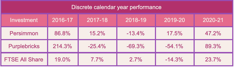 UK housing calendar year performance