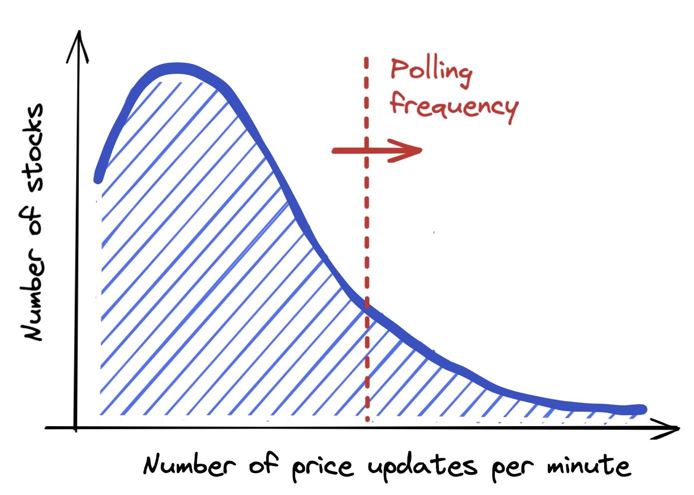 Share price updates