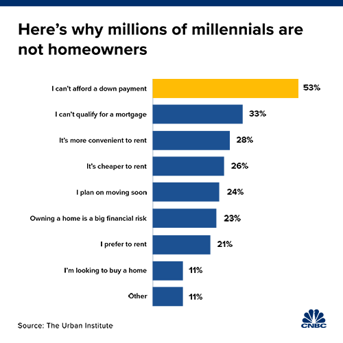 Millennials-Homeownership