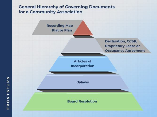 Hierarchy of Governing Documents for a Community Association