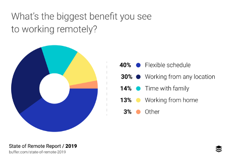 Work from home benefits pie chart