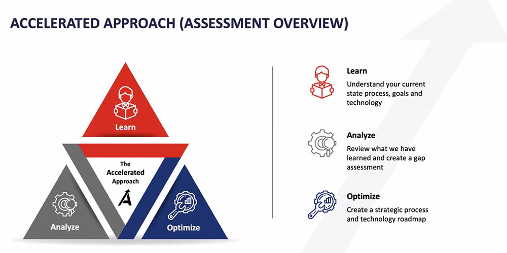 Accelytics Accelerated Assessment Overview
