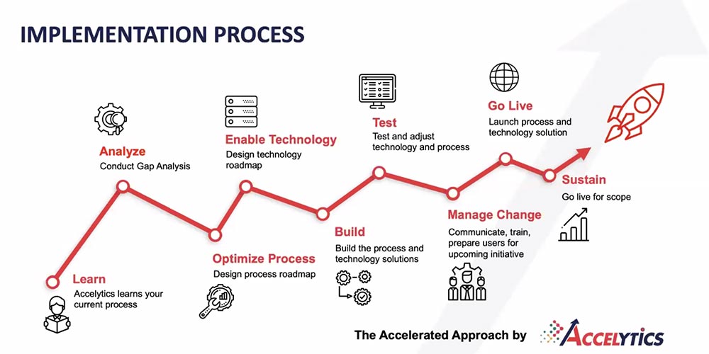 Accelerated Approach Implementation Process