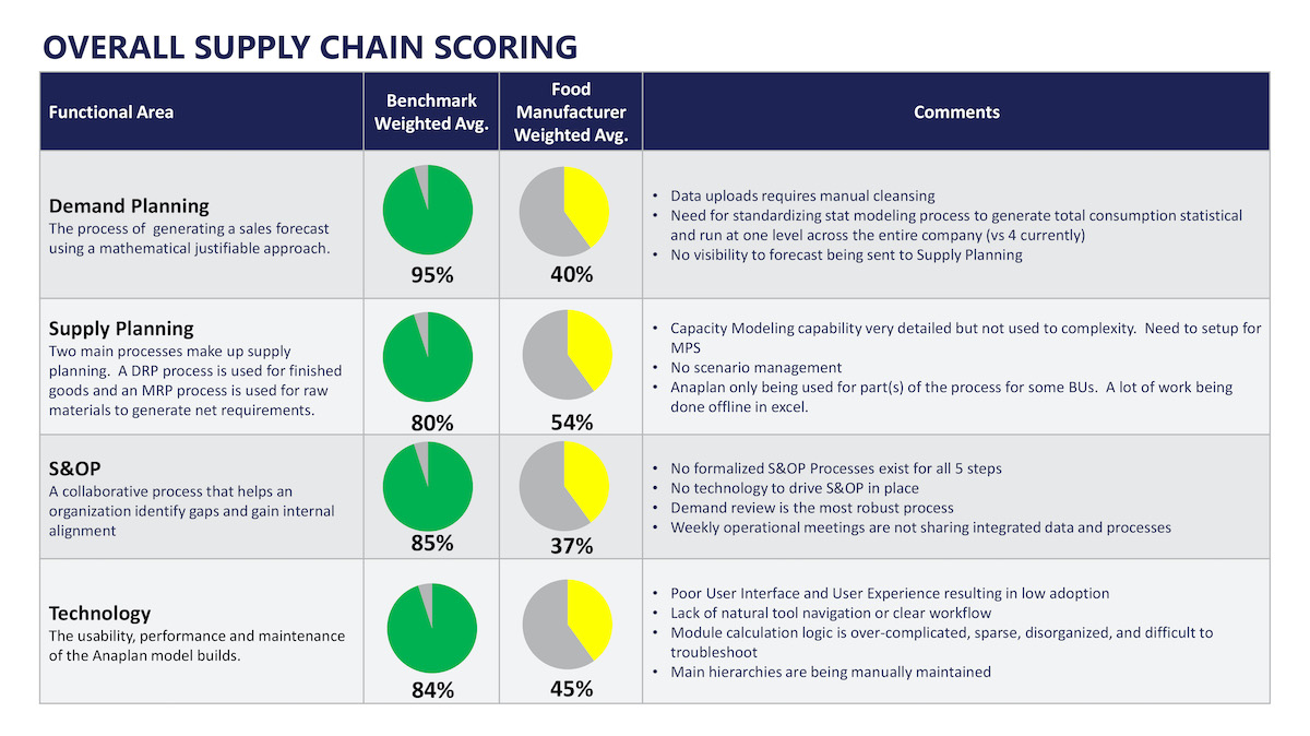 Acceltics TPA supply chain scoring