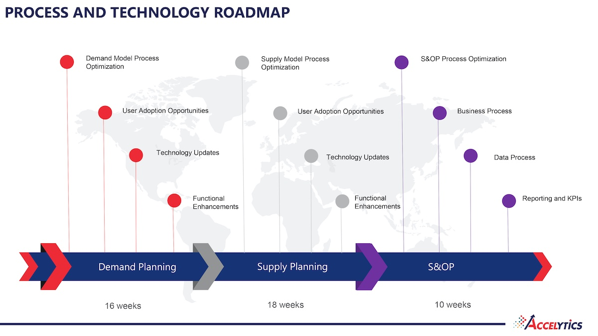technology roadmap - accelytics tpa