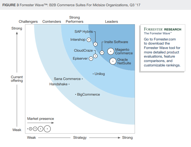 Forrester B2B wave report