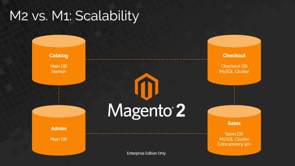 M2 vs M1 Scalability