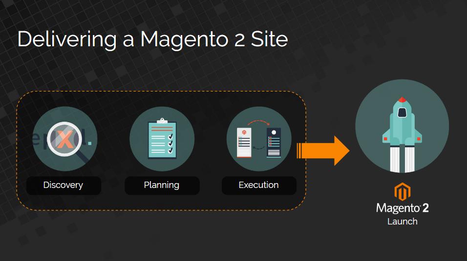 Delivering a Magento 2 Site