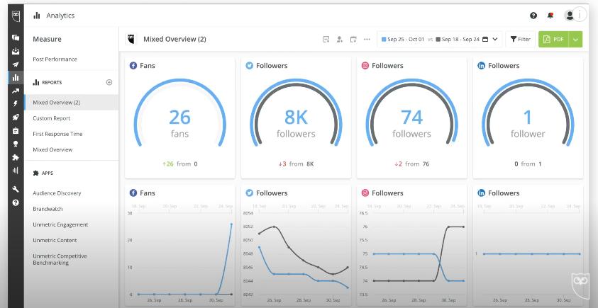 Hootsuite平台跨平台報表畫面